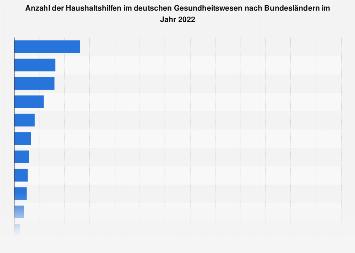 Haushaltshilfen im deutschen Gesundheitswesen nach Bundesländern 2018