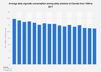 Average daily cigarette consumption in Canada 1999-2017