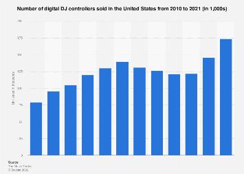 Unit sales of digital DJ controllers in the U.S. 2010-2017