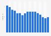 Unit sales of DJ mixers in the U.S. 2005-2018