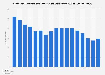 Unit sales of DJ mixers in the U.S. 2005-2017