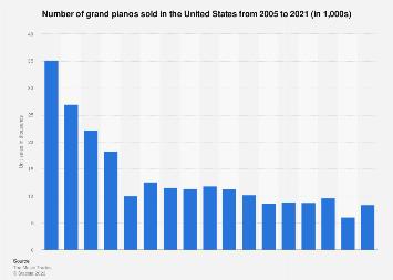 Unit sales of grand pianos in the U.S. 2005-2017