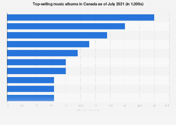 Canada: top-selling music albums 2019