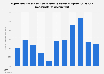 Gross domestic product (GDP) growth rate in Niger 2022