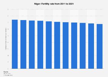 Fertility rate in Niger 2015