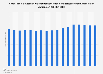 Anzahl der in deutschen Krankenhäusern lebend und tot geborenen Kinder bis 2017