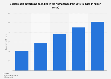 Social media advertising spending in the Netherlands 2015-2017