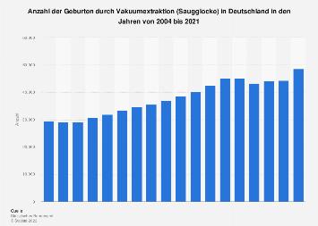 Anzahl der Geburten durch Vakuumextraktion in Deutschland bis 2016