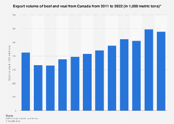 Export volume of beef and veal from Canada 2011-2019