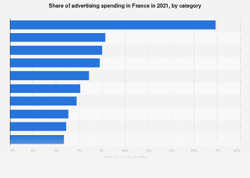 Advertising spending in France 2016, by industry sector