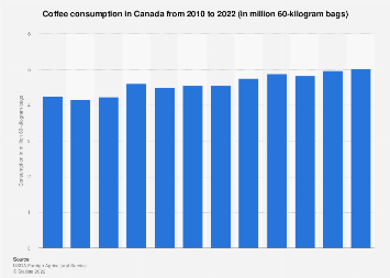 Coffee consumption in Canada 2010-2019