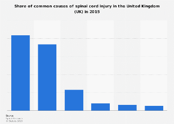 Common causes of spinal cord injury in the United Kingdom (UK) 2015