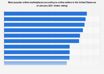 Preferred online marketplaces of U.S. sellers 2018