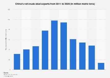 Crude steel trade balance China 2011-2017
