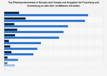 Umsatz und Forschungsausgaben der Top 10 Pharmaunternehmen in Europa 2017