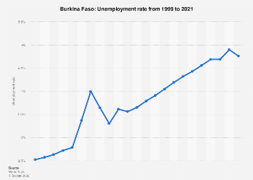 Unemployment rate in Burkina Faso 2017