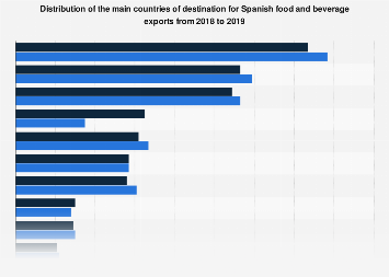Distribution of Spanish food and beverage exports 2014-2018, by destination
