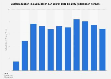 Erdölproduktion im Südsudan in Tonnen bis 2018
