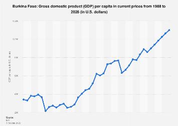 Gross domestic product (GDP) per capita in Burkina Faso 2022*
