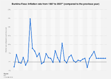 Inflation rate in Burkina Faso 2022*