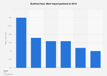 Most important import partners of Burkina Faso 2017