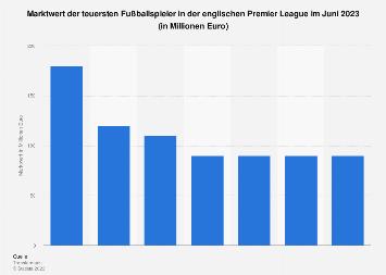 Fußball - Marktwert der teuersten Premier League-Spieler 2018
