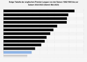 ewige tabelle premier league