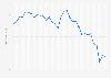 Yelp: unique visitors via desktop 2013-2019