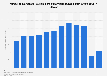 Number of international tourists visiting the Canary Islands 2001-2017