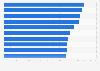 Rekordspieler der englischen Premier League nach Anzahl der Einsätze bis 2019