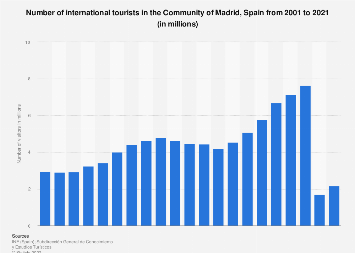 Annual number of international tourists visiting Madrid 2001-2017