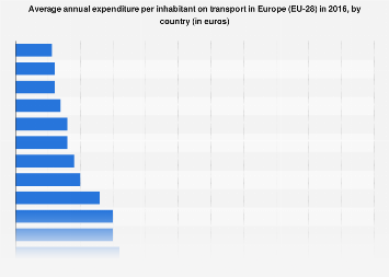 Expenditure per head on transport in Europe (EU-28) in 2015, by country