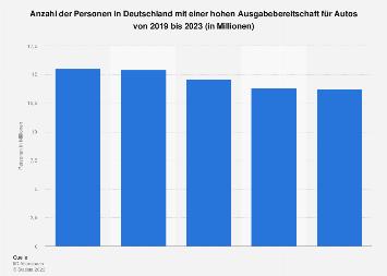 Umfrage in Deutschland zur Ausgabebereitschaft für Autos bis 2017