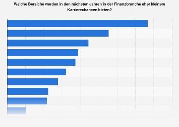 Umfrage zu kleineren Karrierechancen in der Finanzbranche in der Schweiz 2017