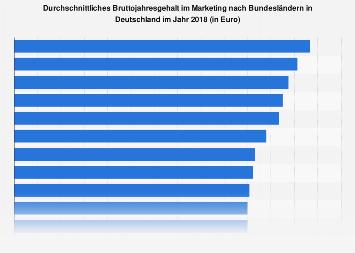 Bruttojahresverdienst im Marketing nach Bundesländern 2018