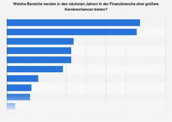 Umfrage zu größeren Karrierechancen in der Finanzbranche in der Schweiz 2017