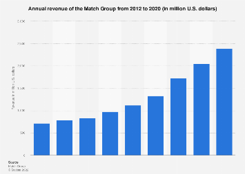 The Match Group: dating revenue 2012-2017