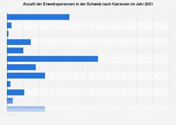 Erwerbsbevölkerung in der Schweiz nach Kantonen 2015