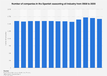 Dressing oil industry: number of companies in Spain 2008-2018