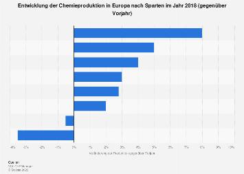 Entwicklung der Chemieproduktion in Europa nach Sparten 2018