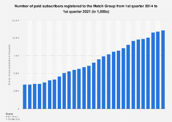 The Match Group: quarterly paid member count 2014-2018