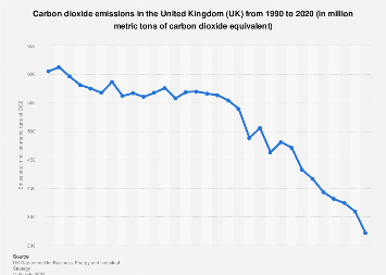 Carbon dioxide emissions in the UK 2000-2017