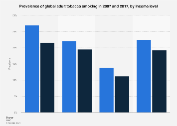 Prevalence of adults smoking tobacco globally by gender and income level 2007-2015