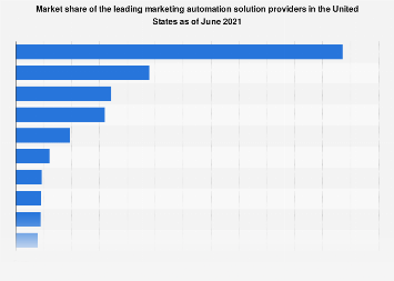 Marketing automation solutions market share in the U.S. 2017
