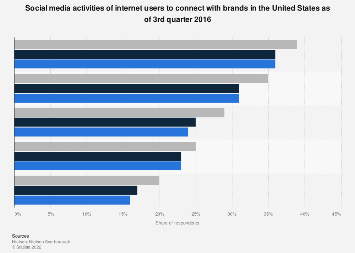 U.S. social media usage by internet users to connect with brands 2016