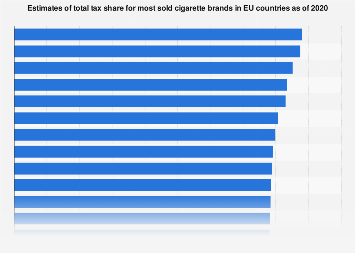 Estimate of tax share for most sold cigarette brand in EU countries 2016