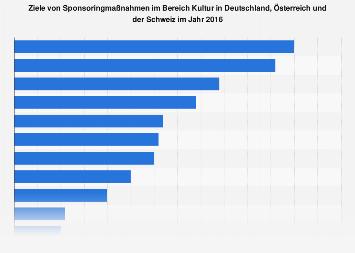 Ziele von Kultur-Sponsoring in Deutschland, Österreich und der Schweiz 2016