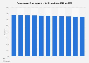 Prognose zur Erwerbsquote in der Schweiz bis 2030