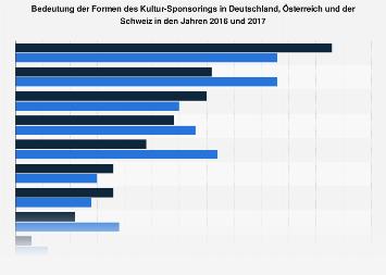 Bedeutung von Kultur-Sponsoringformen in der DACH-Region bis 2017