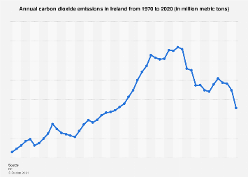 Carbon dioxide emissions in the Republic of Ireland 2000-2016